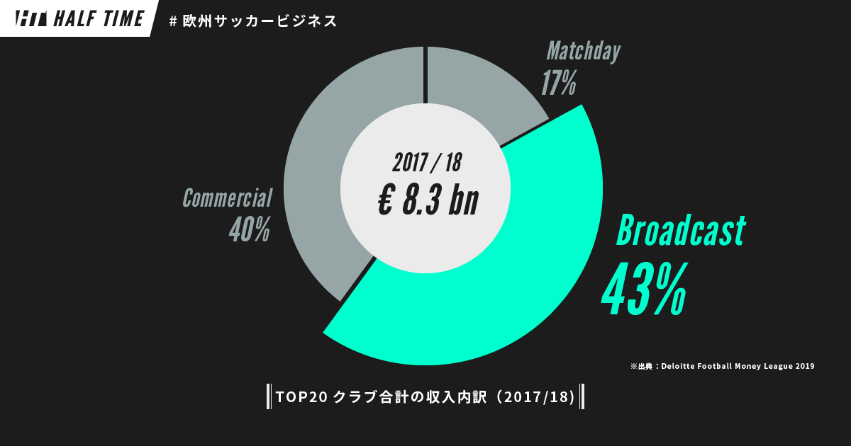 Europe Soccer Business Income
